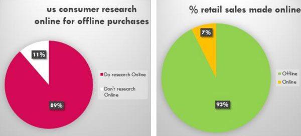 اهمیت موتورهای جستجو