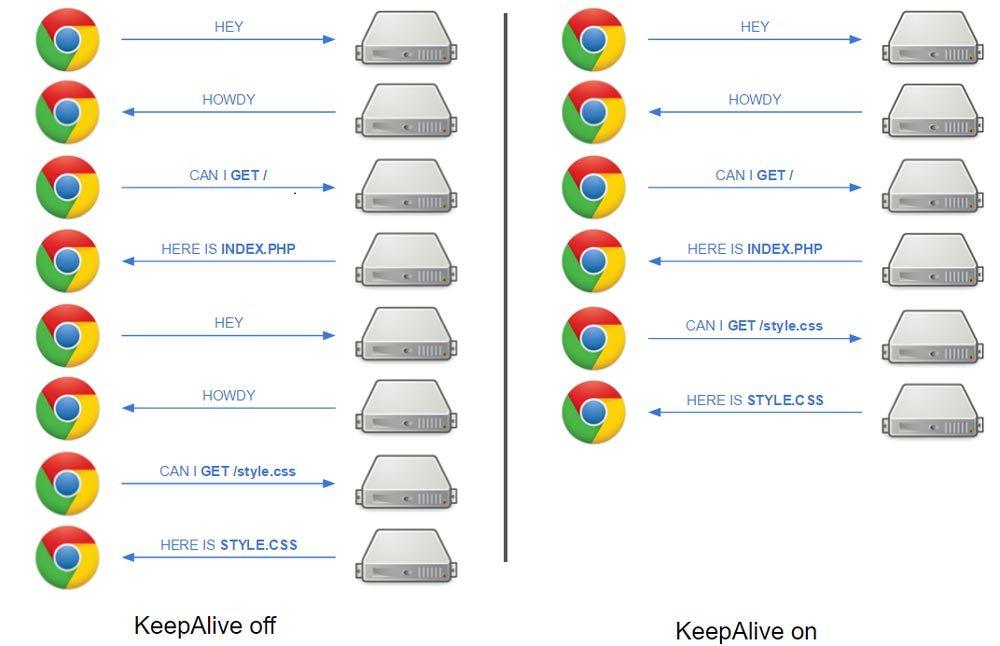 افزایش سرعت سایت,افزایش سرعت بارگذاری سایت