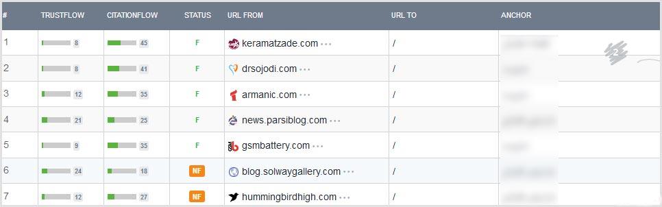 با 17 ترفند کاربردی بازدید سایت خود را افزایش دهید کاملاً رایگان