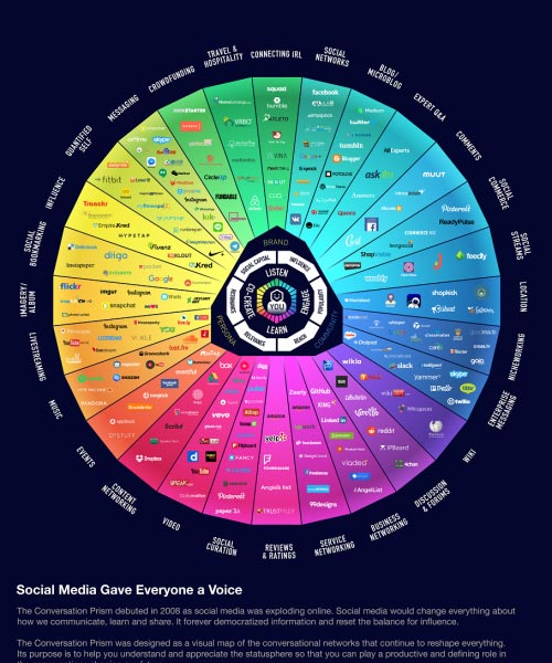 مراحل بازاریابی آنلاین از سئو تا ایمیل مارکتینگ