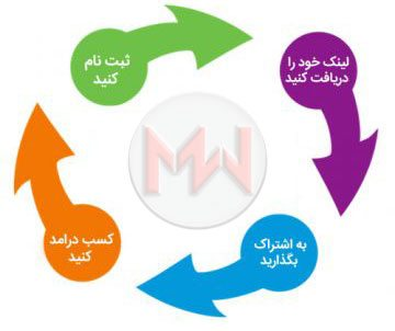 افزونه همکاری در فروش و بازاریابی وردپرس AffiliateWP