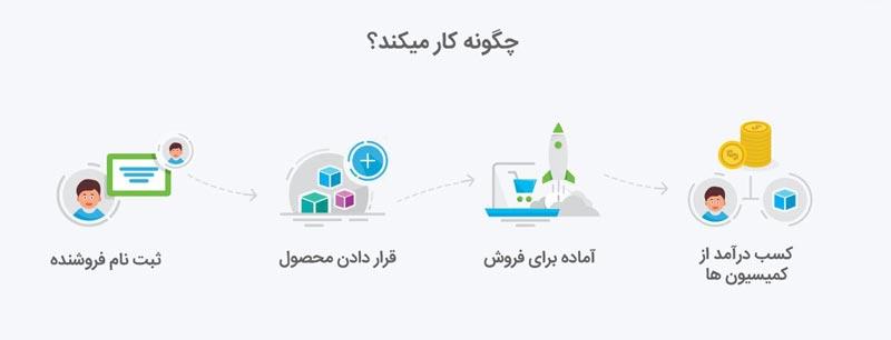 افزونه چند فروشندگی دکان فارسی Dokan Pro