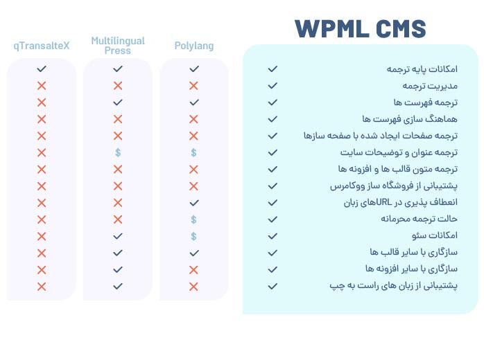 دانلود رایگان افزونه WPML